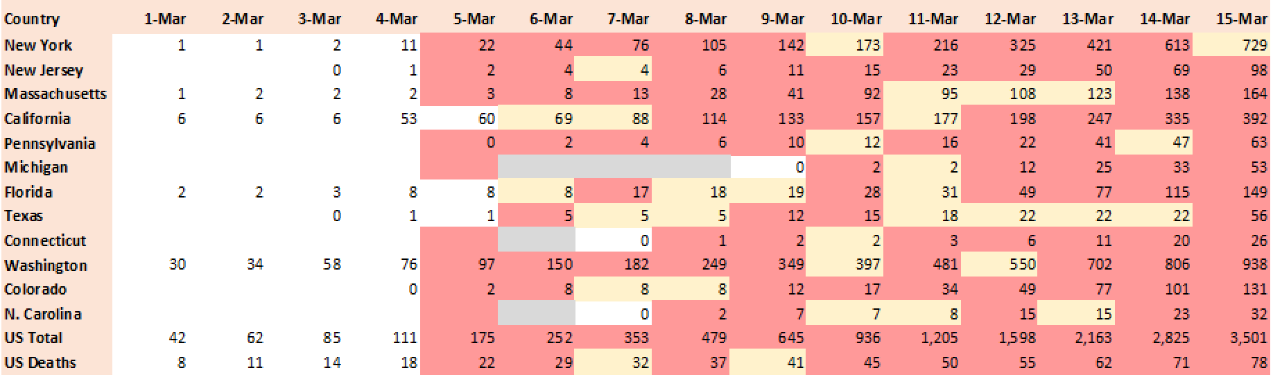 Actual cases period 01-Mar-2020 to 15-Mar-2020