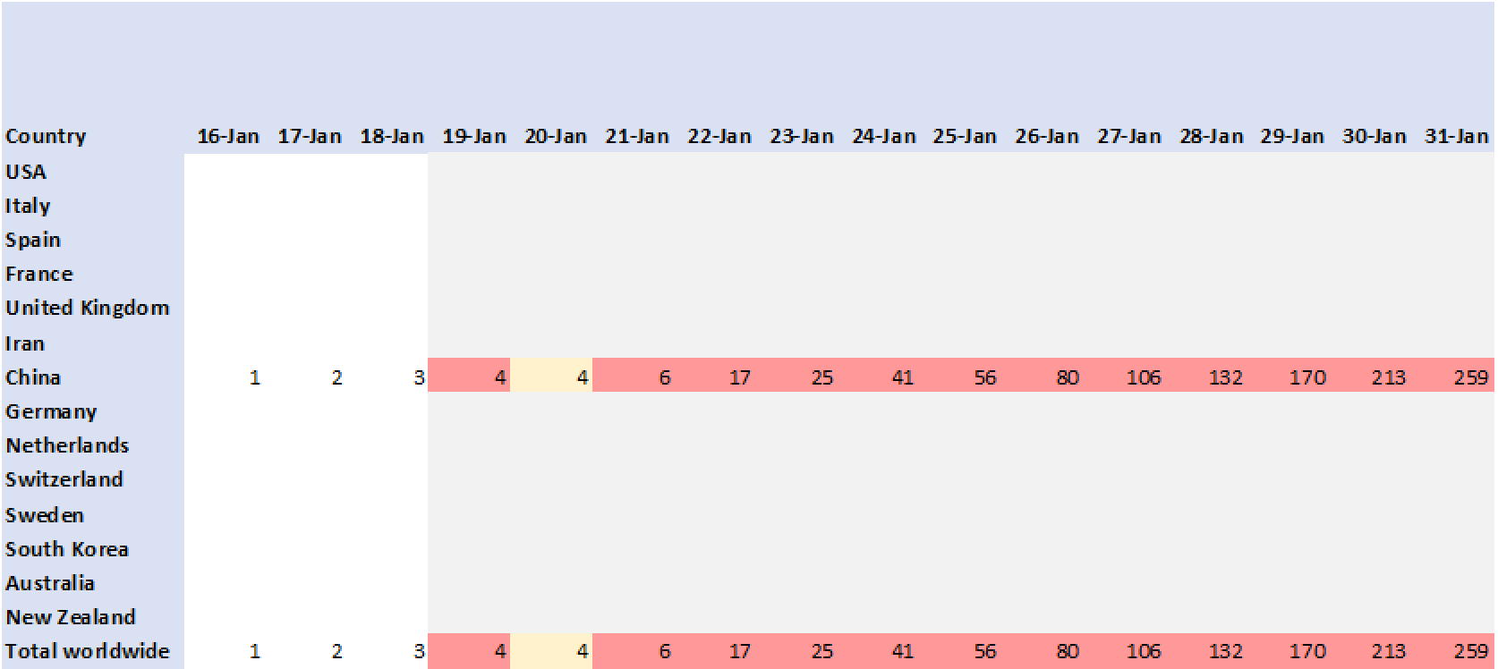 Outcome of death, period 16-Jan-2020 to 31-Jan-2020