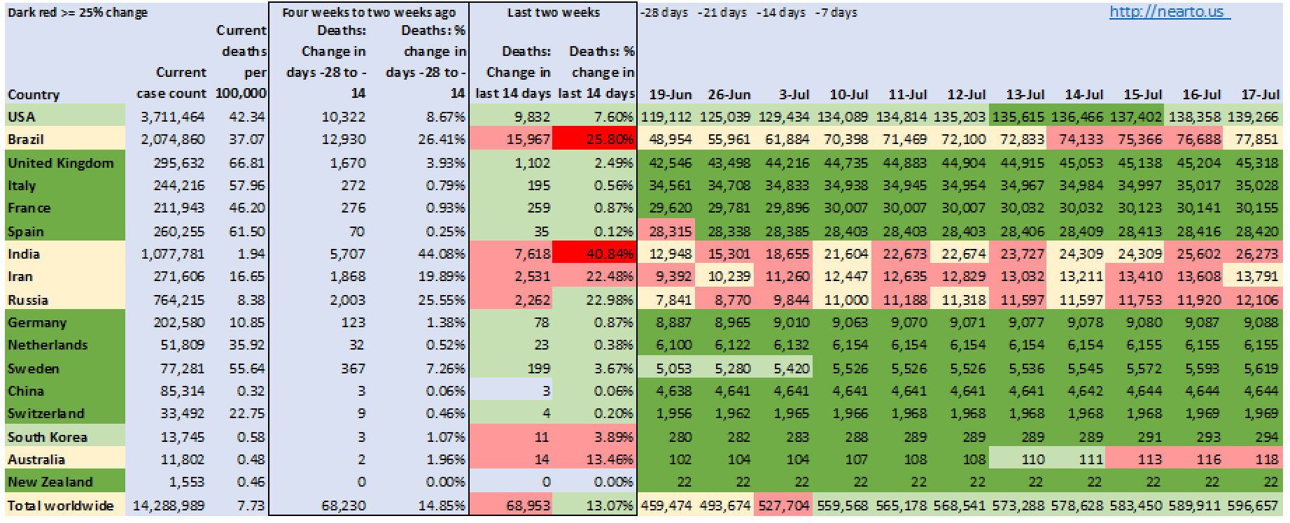 Outcome of death, period Latest assessment (updated each Saturday)