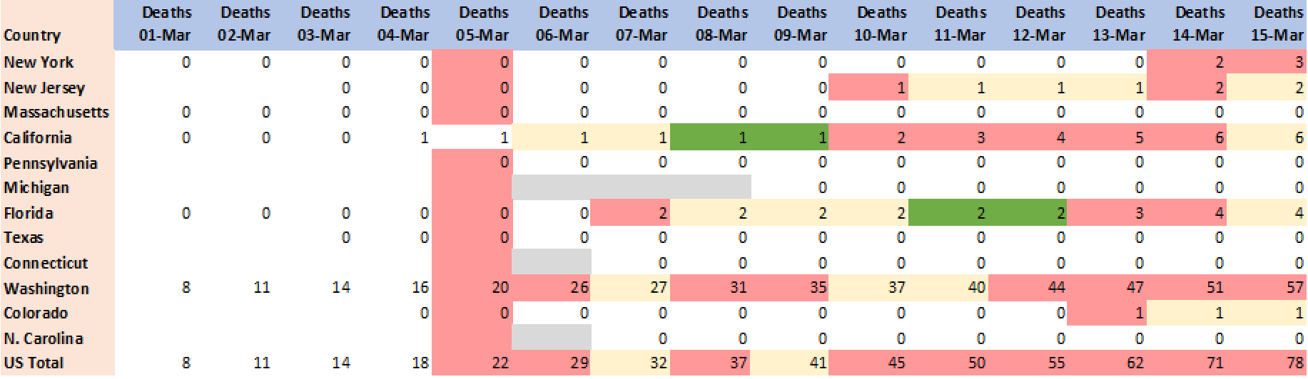 Outcome of death, period 01-Mar-2020 to 15-Mar-2020