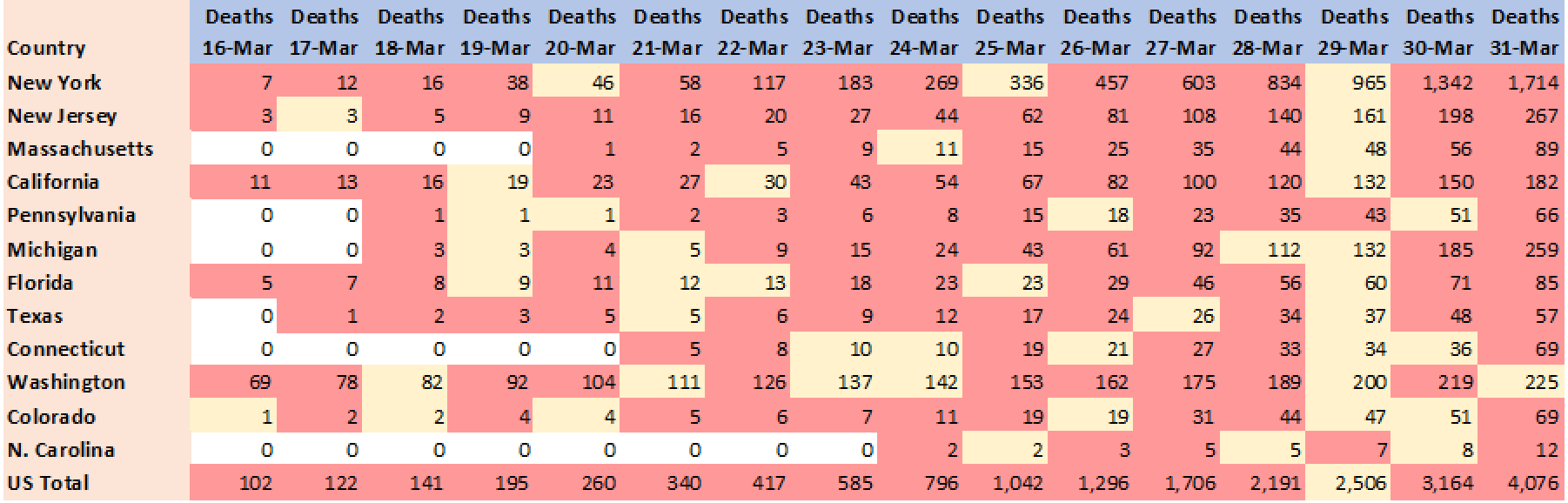 Outcome of death, period 16-Mar-2020 to 31-Mar-2020